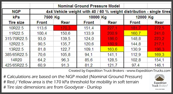 Ground Contact Pressure calculations based on NGP model for various tire sizes and vehicle weights